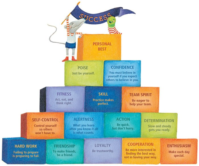 image relating to John Wooden Pyramid of Success Printable named pyramid of accomplishment